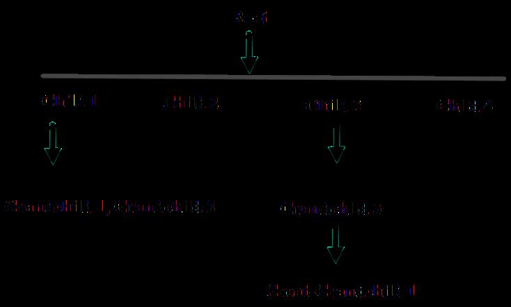 Using XML and Tree Structures in SenseTalk Scripts