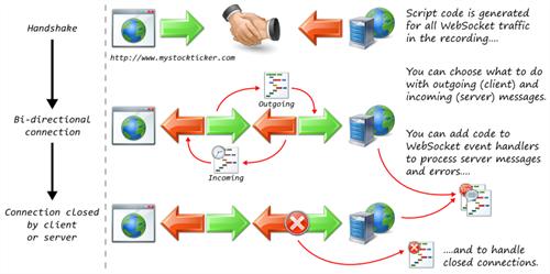 WebSocket Rule